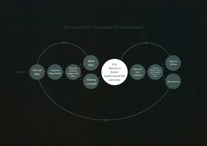 Scientific Theory Flowchart - substudio*design.media   Michael Paukner
