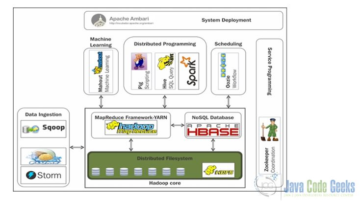 The Hadoop Ecosystem Explained