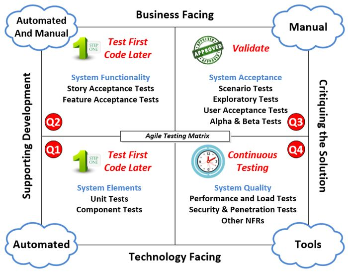 agile scrum testing methodology pdf