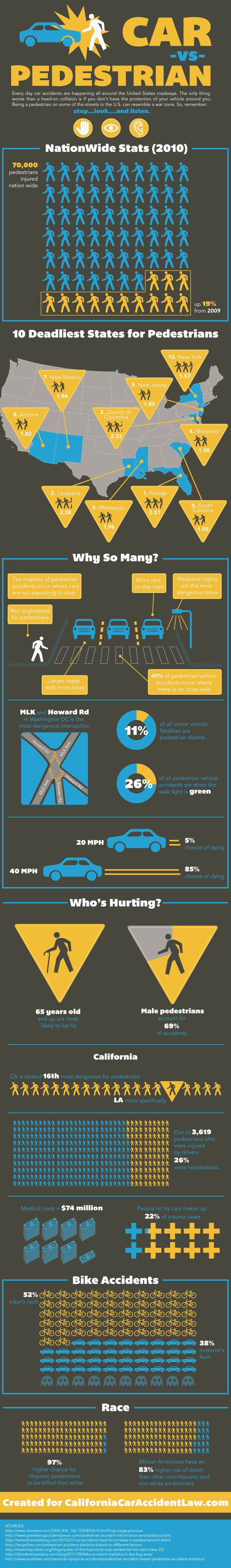 Infographic describing nationwide stats on pedestrian and bike safety. Food for thought.