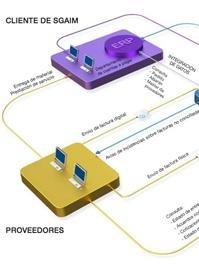 GESTIÓN DE FACTURAS. Reducción de costes y ahorro de tiempo. http://www.sgaim.es/ultimas-noticias/FACTURA-DIGITAL-La-gestion-automatizada-de-facturas-reduce-costes-y-ahorra-tiempo