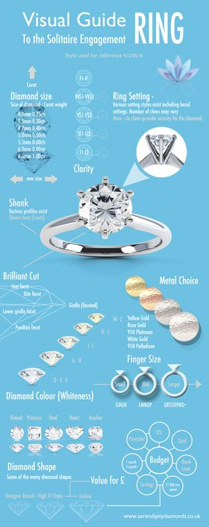 A visual guide to the solitaire engagement ring with information on the ring mount, diamond colour, clarity, shape and cost.