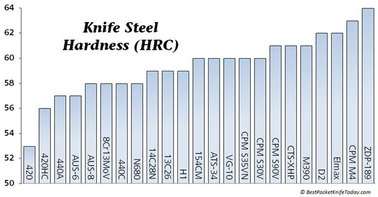 Steel Chart Hardness Forge Time Blacksmithing Knives
