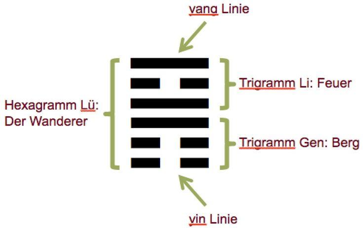 Orakeln mit dem I Ging - Was bringt dir das Jahr 2017? Klick hier: http://www.christiane-witt-fengshui.com/feng-shui-orakeln-mit-dem-i-ging/ #fengshui #orakel #hexagramm