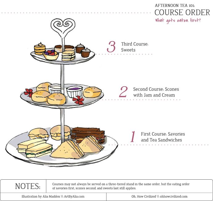 Afternoon Tea 101: Course Order - 1. Savories, 2. Scones & Jam, 3. Sweets. Always on 3-tier server, always in that order. (Oh, How Civilized)