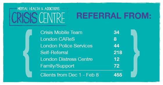 Where our clients came from over the past few months at the Mental Health & Addictions Crisis Centre.