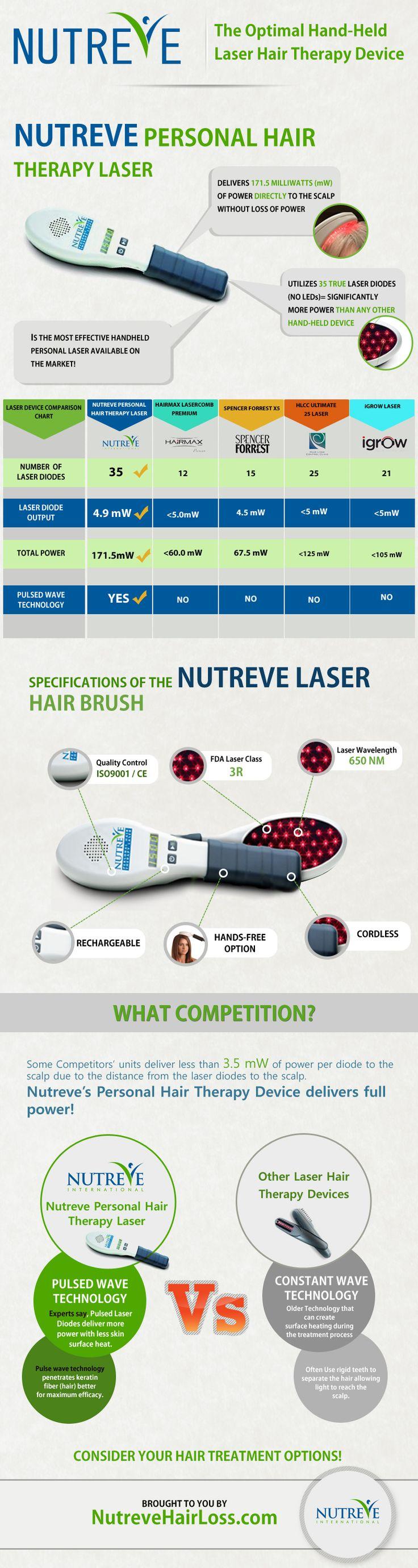 https://www.nutrevehairloss.com/a-laser-hair-comb-for-the-new-millennium/  A Laser Hair Comb For The New Millennium - Nutreve Hair Therapy Laser [Infograph]