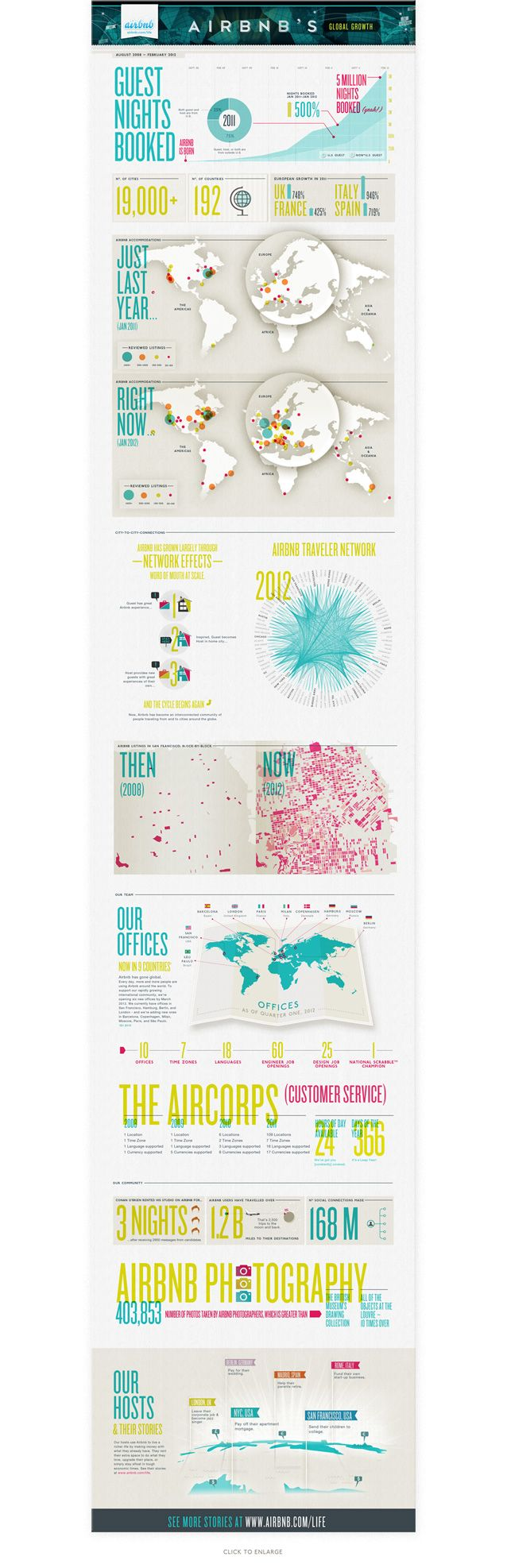 AirBnb 2012 Infographic - kellianderson.com