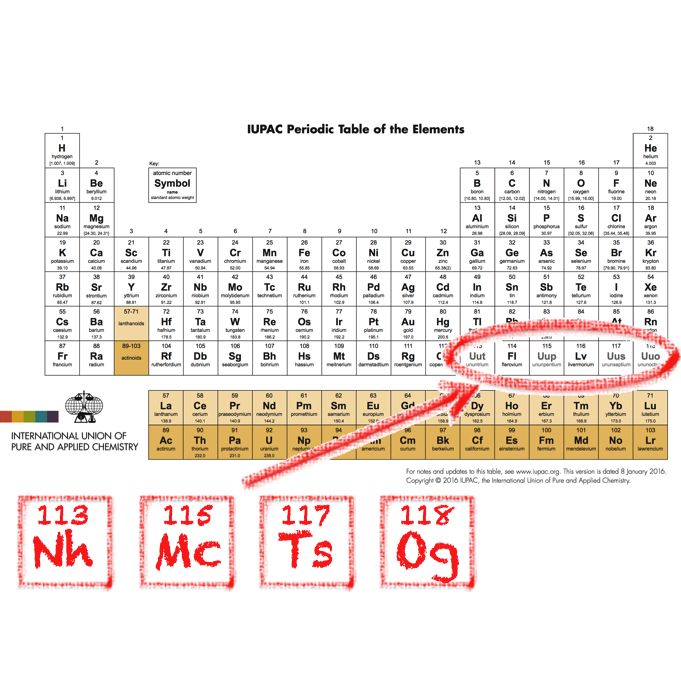 elements 113 115 117 and 118 are now formally named nihonium nh chemistry periodic tablemiddle