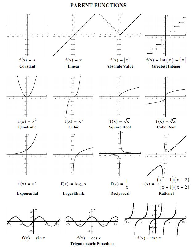 126 best equations images on pinterest physics astronomy and mcr3u parent functions ccuart Images