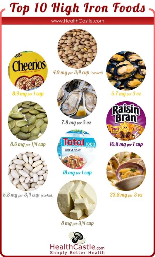 Highest Iron Rich Foods List