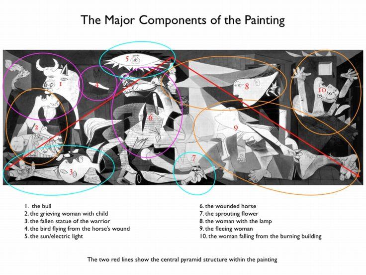 En el mural de Guernica, hay muchos simbolos. En nuestro libro, Los Agentes Secretos, Paula reconocido los simbolos.