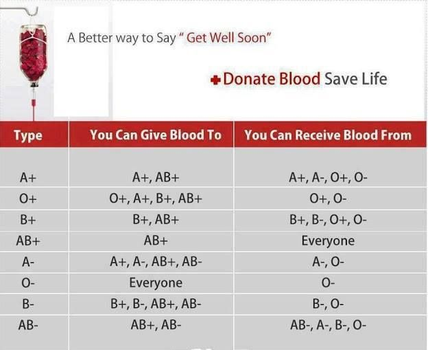 """Donate Blood- Blood types chart """"I'm O+ so I used to donate blood every 65 days! I should start up again.""""-kimmay"""
