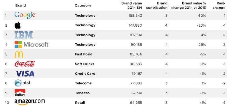 Brandz Top 10 global brands 2014