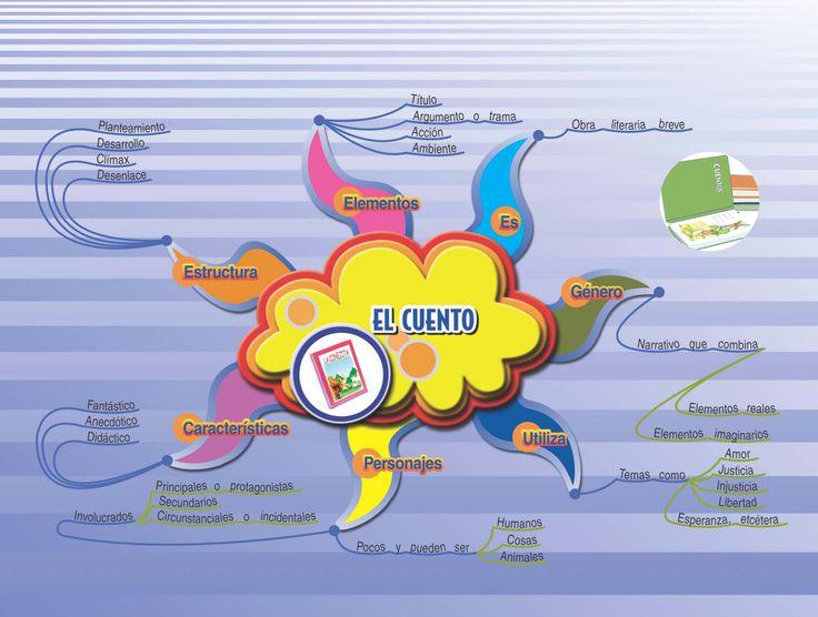 Mapa mental de un cuento