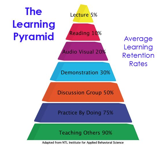 Why demonstrating is better than lecturing and teaching someone else is best of all for retaining what you learn.