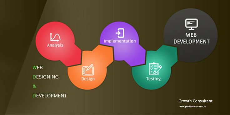 Website Design and Development are now more scientific. How to get the best ROI ? www.growthconsultant.in