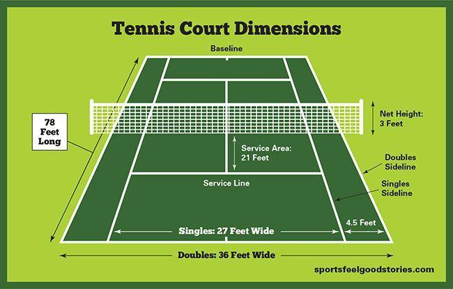 Tennis Court Dimensions Net Size And Height Sports Feel Good Stories Tennis Court Backyard Tennis Court Tennis