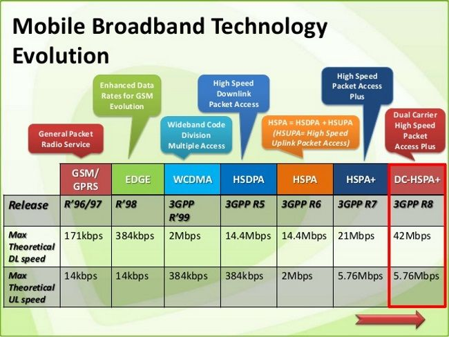 Evolution Of Broadband Networks Broadband Networking Technology