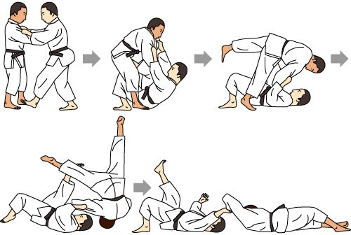 Judo Fundamentals: Waza (Techniques) | Judo Channel | Token Corporation: Official partner of the All Japan Judo Federation (Zenjuren)
