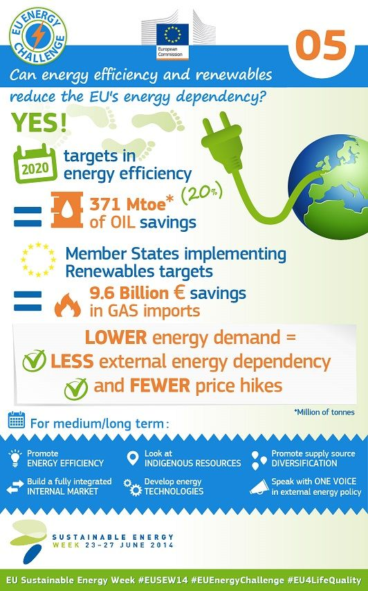Can energy efficiency and renewables reduce the EU's energy dependency? #EnergyEfficiency #RenewableEnergy #EnergySecurity