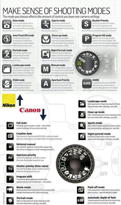 Make sense of shooting modes. - Canon/Nikon