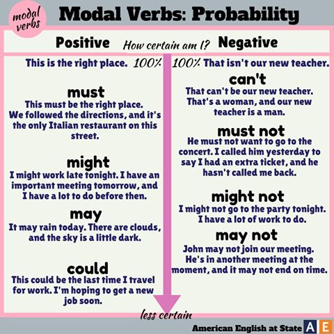 Modal verbs : PROBABILITY #learnenglish