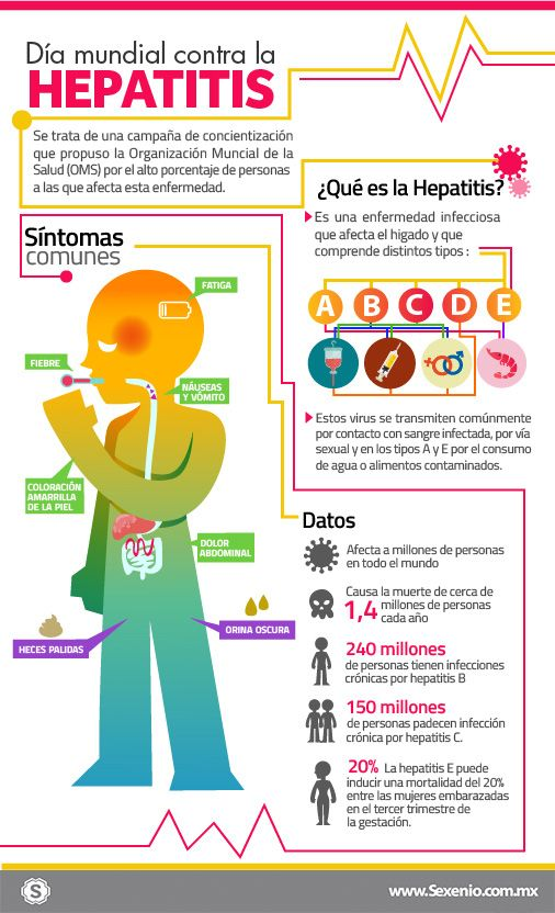 #INFOGRAFÍA: Causas y síntomas de la hepatitis | Sexenio