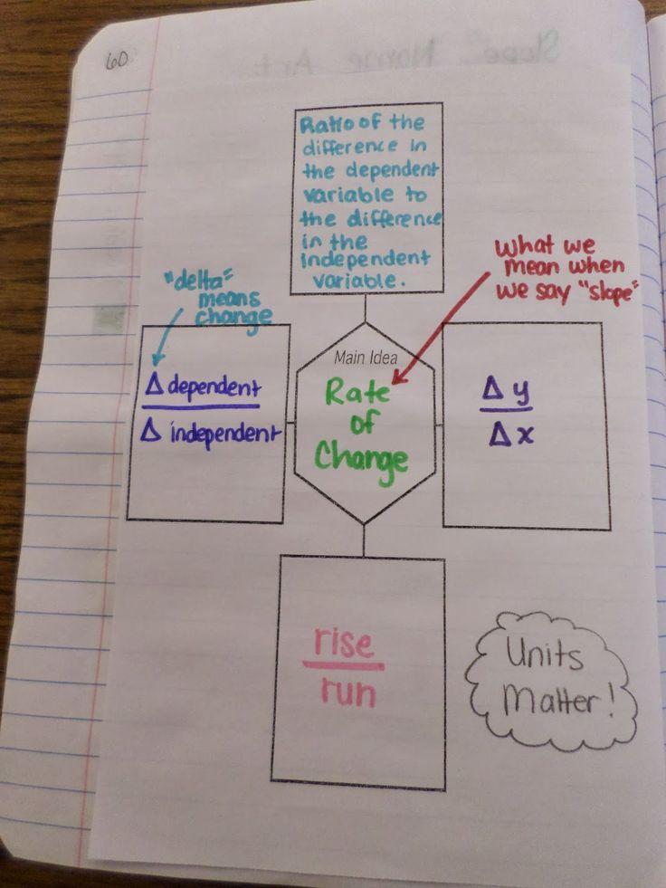 234 Best Algebra Images On Pinterest Interactive Notebooks Math