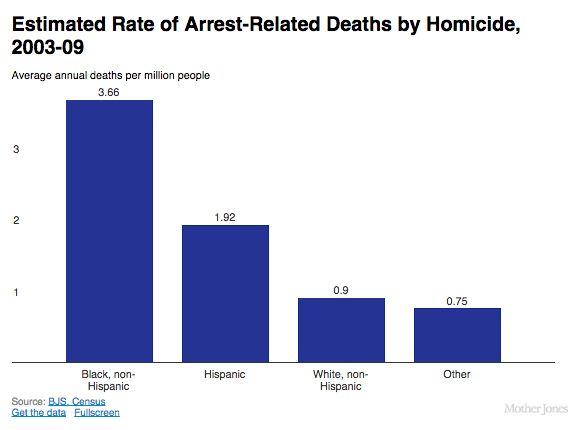 Estimated rate of arrest related deaths by homicide 2003 for Bureau justice statistics