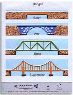 605 best images about STEM - Bridges on Pinterest | Stem classes ...