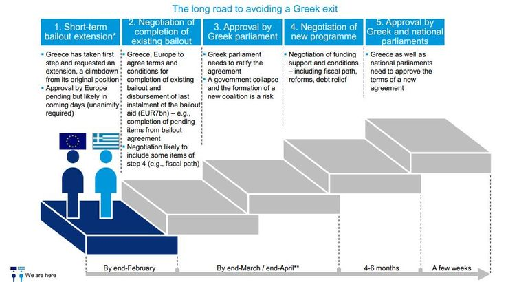 The long road to avoiding #Grexit, in 5 steps, as laid out by Deutsche Bank #Greece