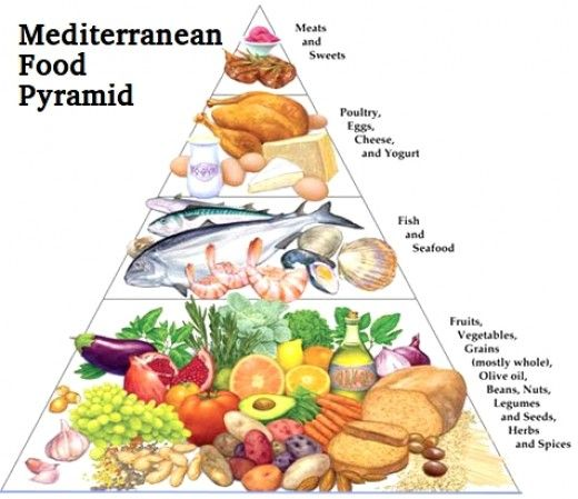 Best 25 mediterranean diet pyramid ideas on pinterest for About mediterranean cuisine
