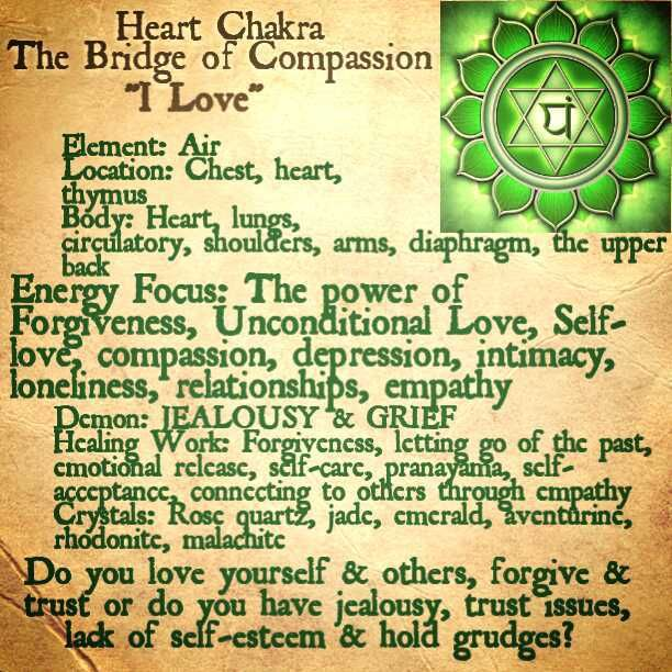 Uncovering the Heart Chakra I The Awakened State