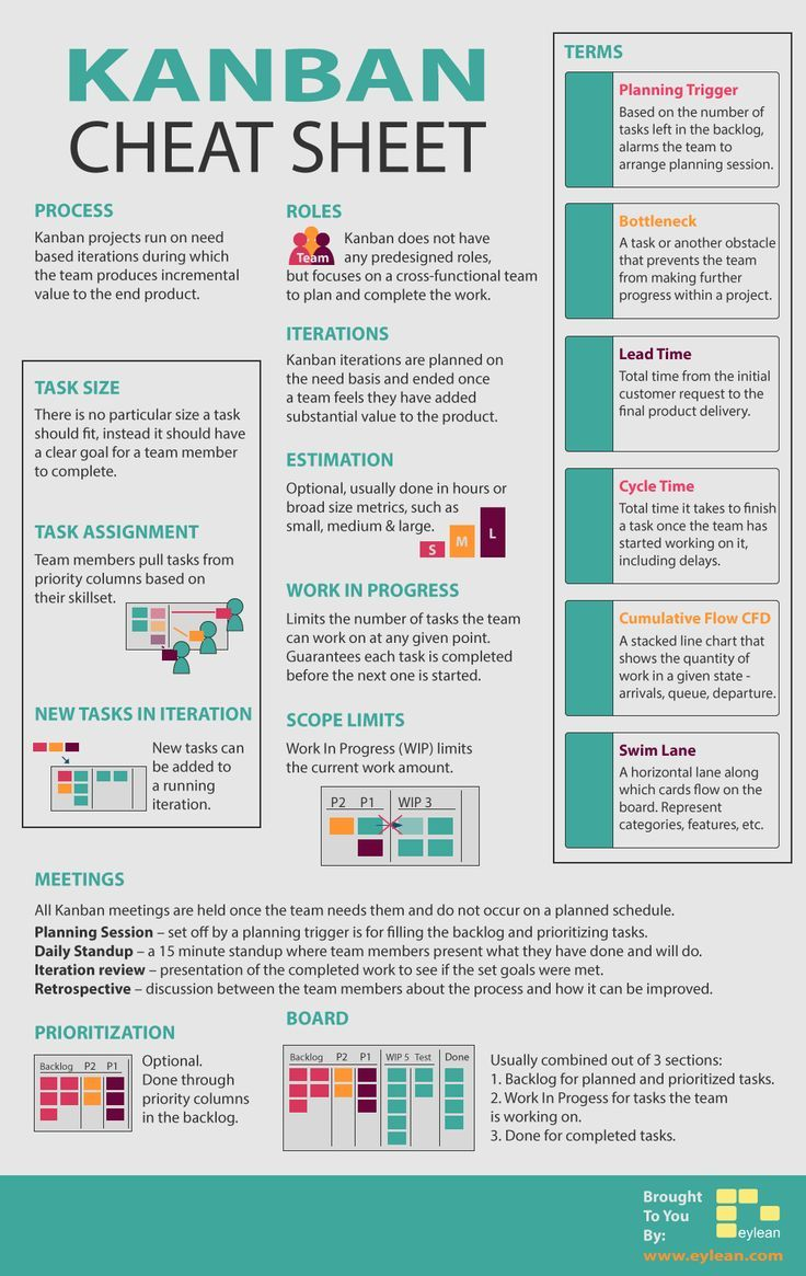 Fast reminder of important kanban facts – #E …