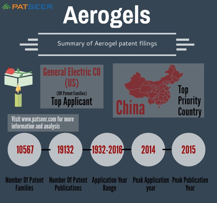 11 best patent database images on pinterest infographic aerogels updates in the last 5 years we had originally published a technology insight report fandeluxe
