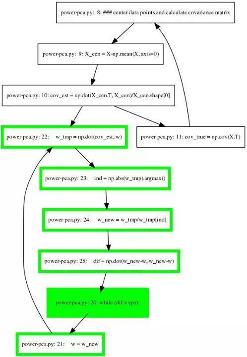 Best 25+ Covariance matrix ideas on Pinterest Calculus, Math and - power interest matrix