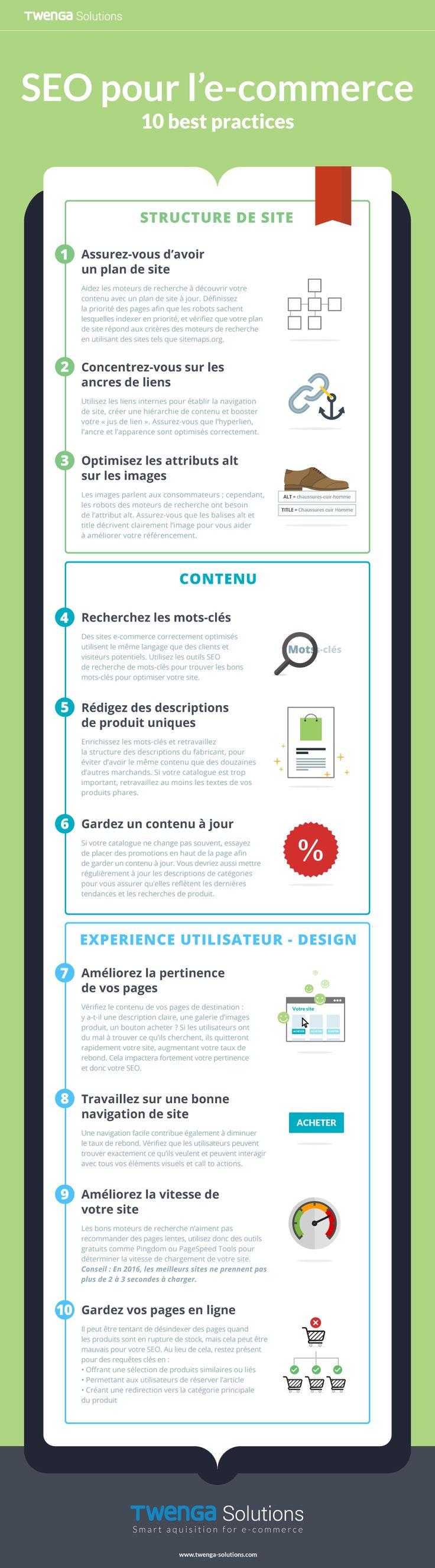 10 conseils pour améliorer le SEO de votre site e-commerce  1. Assurez-vous d'avoir un plan de site 2. Concentrez-vous sur les ancres de liens 3. Optimisez les attributs alt sur les images 4. Recherchez les mots-clés 5. Rédigez des descriptions de produit uniques 6. Gardez un contenu à jour 7. Améliorez la pertinence de vos pages 8. Travaillez sur une bonne navigation de site 9. Améliorez la vitesse de votre site 10. Gardez vos pages en ligne