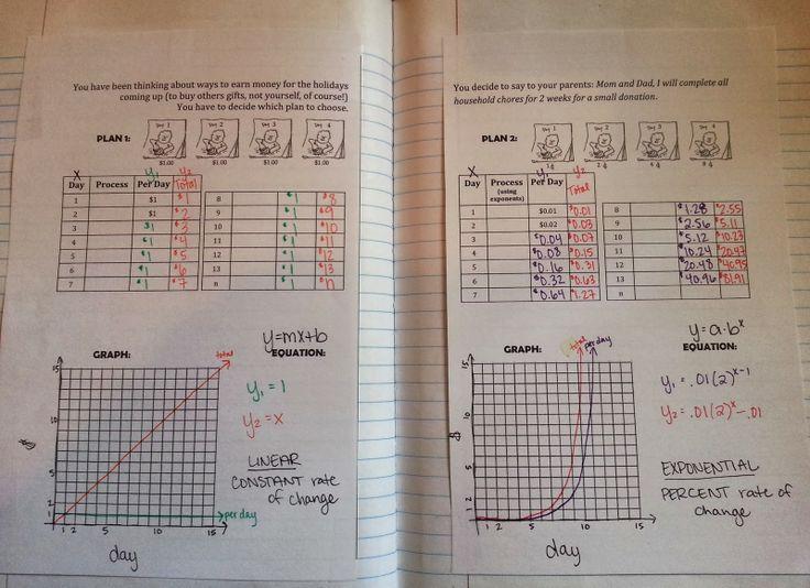 335 best Algebra, Common Core Math I images on Pinterest | School ...
