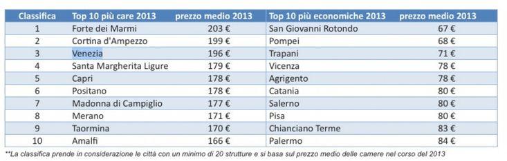 Mete più economiche del 2013 - tHPI trivago