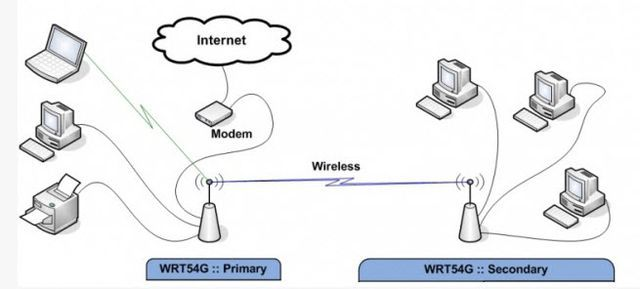 Reuse An Old Router To Bridge Devices To Your Wireless Network Wireless Networking Router Internet Router