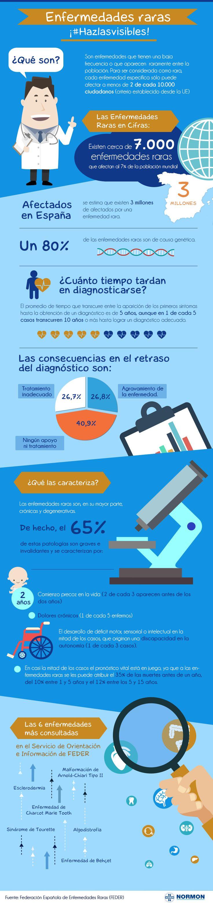 28 de #febrero, Día Mundial de las Enfermedades Raras, #Hazlasvisibles! #infografía