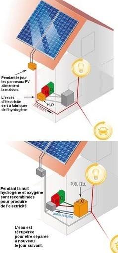 Découverte du siècle pour stocker l'énergie solaire