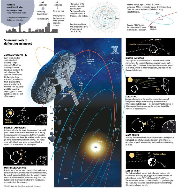 54 Best Meteorite Images On Pinterest: 17 Best Images About Asteroids And Comets Infographics On