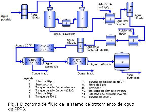 Calificación del desempeño de un sistema para la producción de agua purificada…