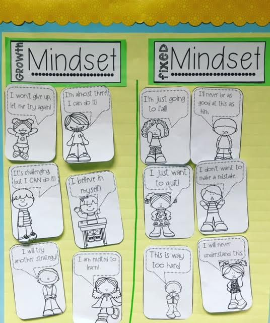 Encourage a growth mindset with this interactive anchor chart! Other activities included, help students see the difference between a growth vs fixed mindset.