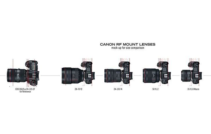 Canon Rf Lens Size Comparison When Mounted To The Canon Eos R Body Canon Rumors Reader Insungfilms Did Up A Good Comparison Of Eos Canon Eos Dslr Photography