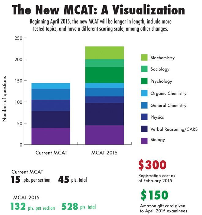 11 best mcat images on pinterest gym med school and medical school mcat old new google search fandeluxe Choice Image