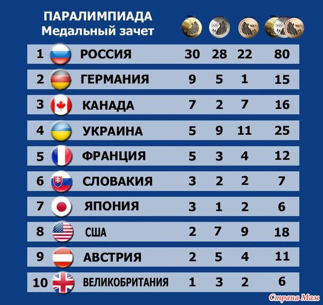 Я так горда своей страной!!! Я восхищаюсь спортсменами России!!!: Дневник пользователя Мама Юля0423 - Страна Мам