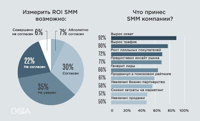 Отчет Social Media Examiner: что сейчас беспокоит SMM-специалистов #40077